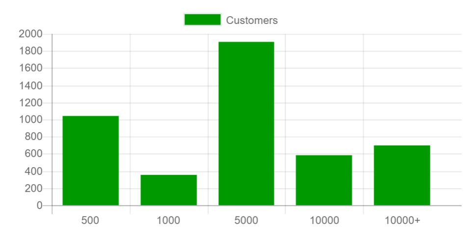 Como segmentar clientes en la gestión de cobranzas